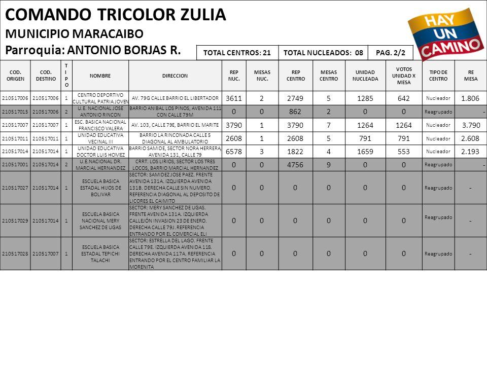 COMANDO TRICOLOR ZULIA MUNICIPIO MARACAIBO Parroquia: ANTONIO BORJAS R. COD. ORIGEN COD. DESTINO TIPOTIPO NOMBREDIRECCION REP NUC. MESAS NUC. REP CENT