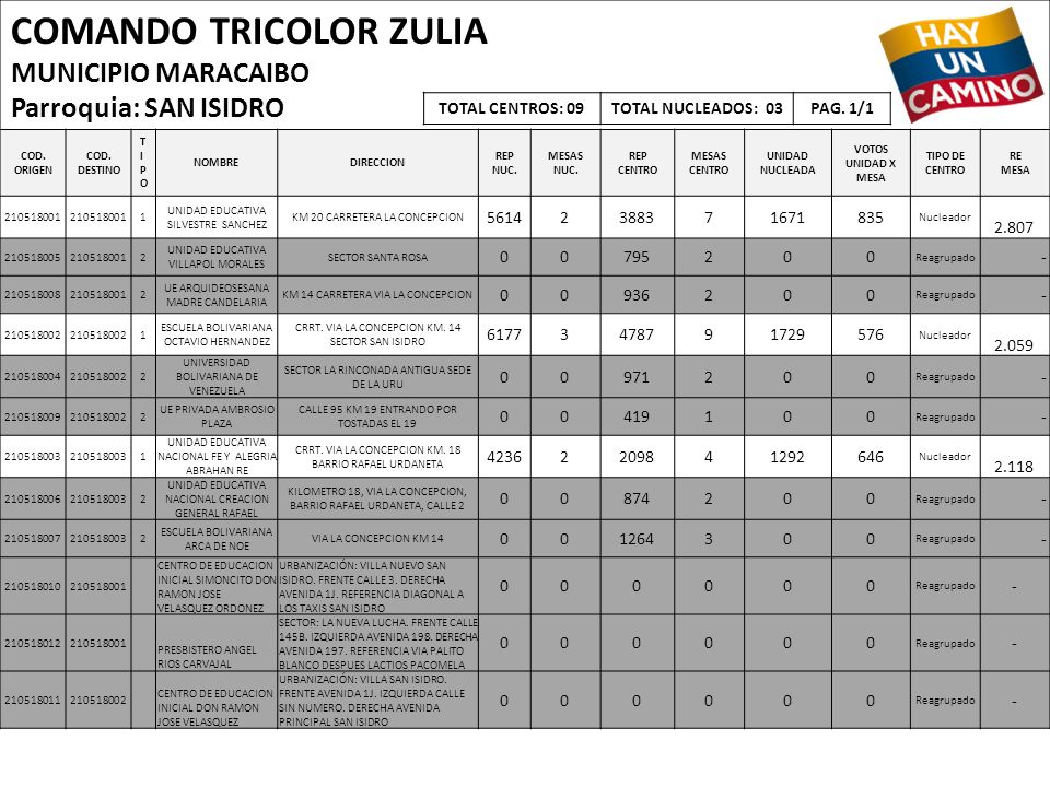COMANDO TRICOLOR ZULIA MUNICIPIO MARACAIBO Parroquia: SAN ISIDRO COD. ORIGEN COD. DESTINO TIPOTIPO NOMBREDIRECCION REP NUC. MESAS NUC. REP CENTRO MESA