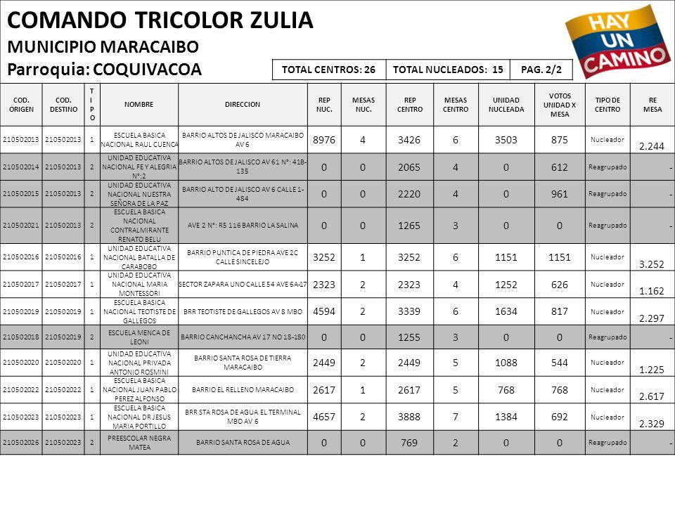 COMANDO TRICOLOR ZULIA MUNICIPIO MARACAIBO Parroquia: COQUIVACOA COD. ORIGEN COD. DESTINO TIPOTIPO NOMBREDIRECCION REP NUC. MESAS NUC. REP CENTRO MESA