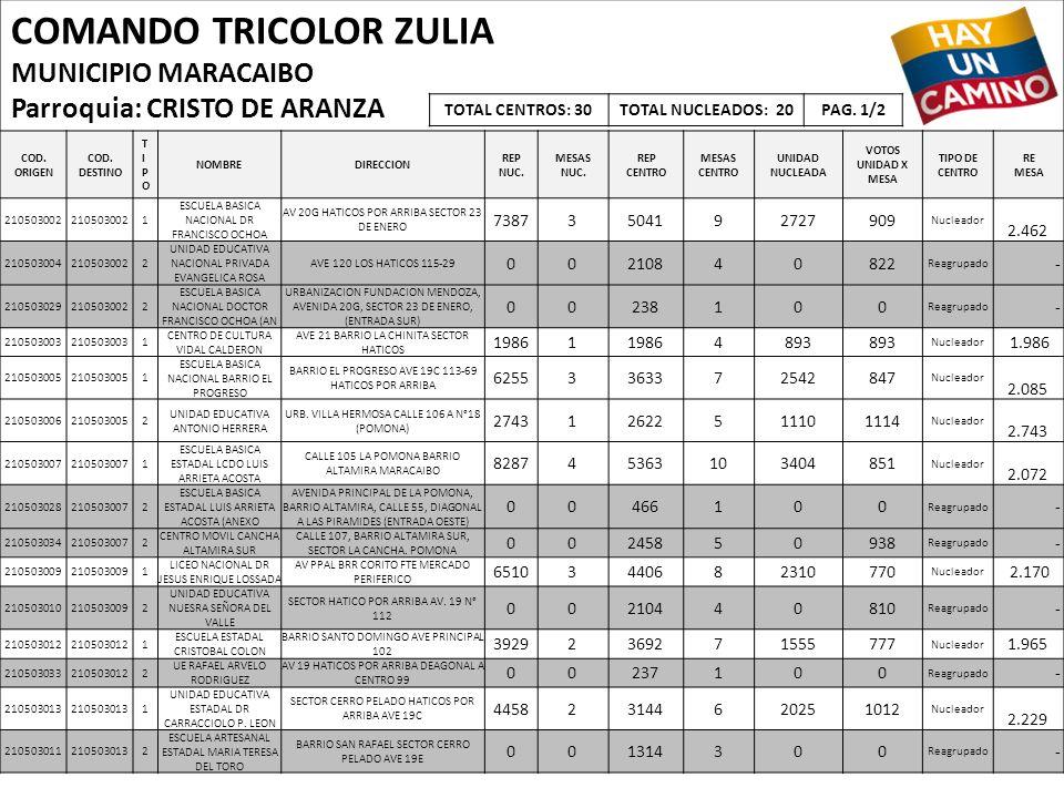 COMANDO TRICOLOR ZULIA MUNICIPIO MARACAIBO Parroquia: CRISTO DE ARANZA COD. ORIGEN COD. DESTINO TIPOTIPO NOMBREDIRECCION REP NUC. MESAS NUC. REP CENTR