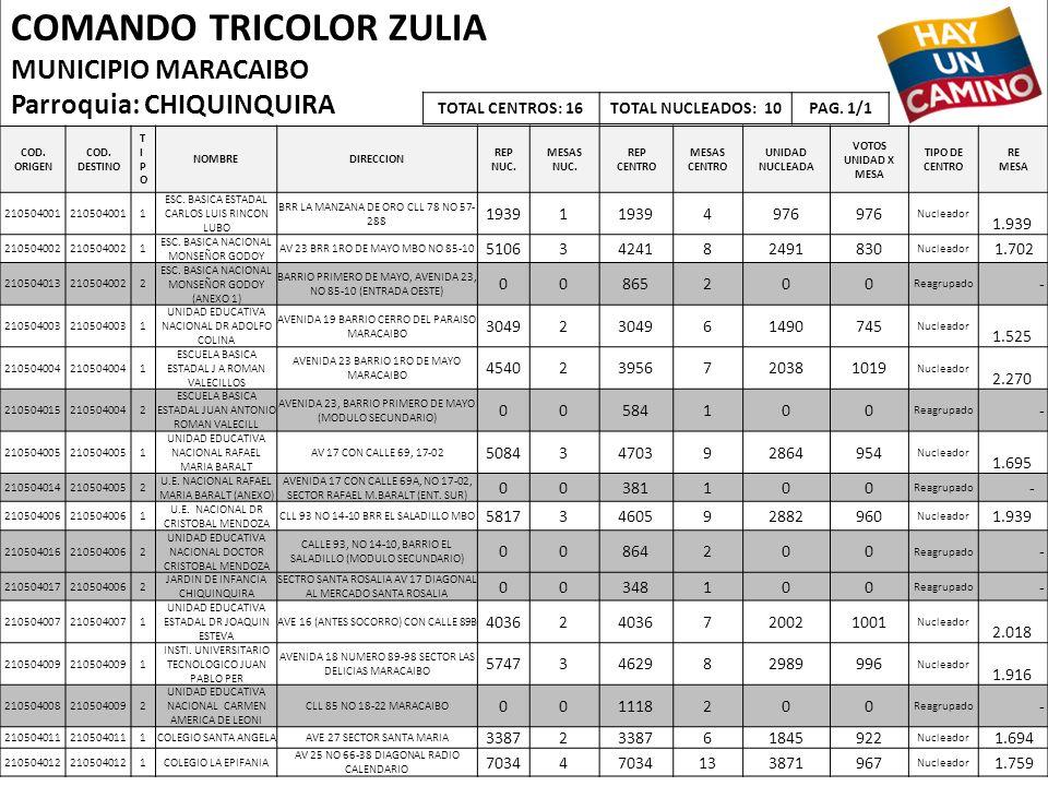COMANDO TRICOLOR ZULIA MUNICIPIO MARACAIBO Parroquia: CHIQUINQUIRA COD. ORIGEN COD. DESTINO TIPOTIPO NOMBREDIRECCION REP NUC. MESAS NUC. REP CENTRO ME
