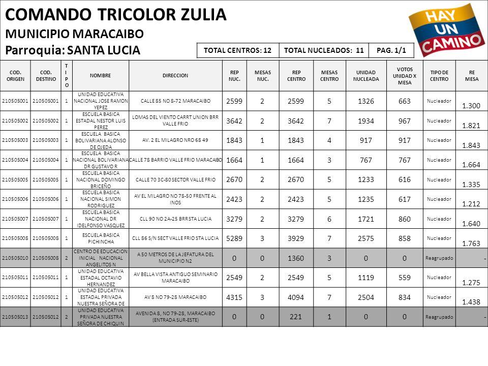 COMANDO TRICOLOR ZULIA MUNICIPIO MARACAIBO Parroquia: SANTA LUCIA COD. ORIGEN COD. DESTINO TIPOTIPO NOMBREDIRECCION REP NUC. MESAS NUC. REP CENTRO MES