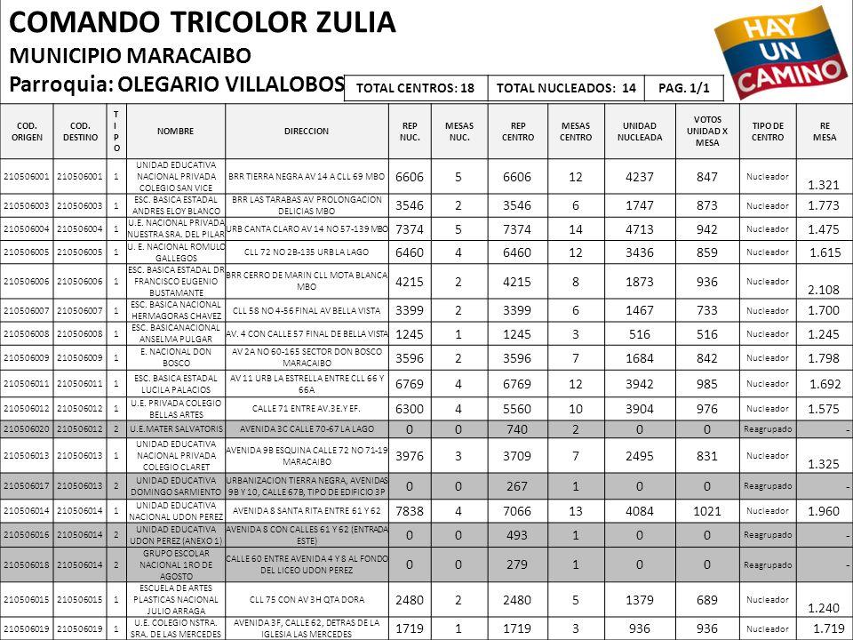 COMANDO TRICOLOR ZULIA MUNICIPIO MARACAIBO Parroquia: OLEGARIO VILLALOBOS COD. ORIGEN COD. DESTINO TIPOTIPO NOMBREDIRECCION REP NUC. MESAS NUC. REP CE