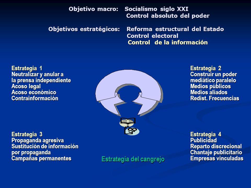 Objetivo macro: Socialismo siglo XXI Control absoluto del poder Objetivos estratégicos: Reforma estructural del Estado Control electoral Control de la