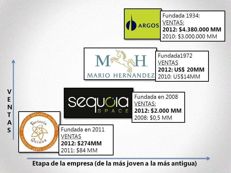 VENTASVENTAS Etapa de la empresa (de la más joven a la más antigua) Fundada en 2011 VENTAS 2012: $274MM 2011: $84 MM Fundada en 2008 VENTAS: 2012: $2.000 MM 2008: $0,5 MM Fundada1972 VENTAS 2012: US$ 20MM 2010: US$14MM Fundada 1934: VENTAS: 2012: $4.380.000 MM 2010: $3.000.000 MM