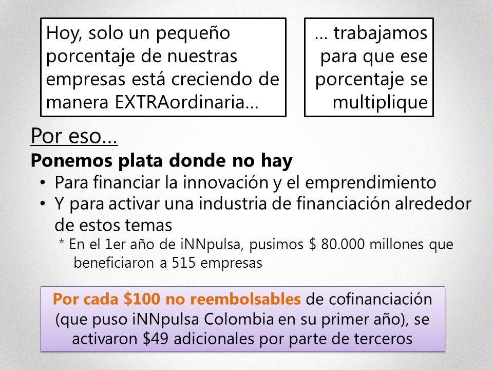 Por eso… Ponemos plata donde no hay Para financiar la innovación y el emprendimiento Y para activar una industria de financiación alrededor de estos temas * En el 1er año de iNNpulsa, pusimos $ 80.000 millones que beneficiaron a 515 empresas … trabajamos para que ese porcentaje se multiplique Hoy, solo un pequeño porcentaje de nuestras empresas está creciendo de manera EXTRAordinaria… Por cada $100 no reembolsables de cofinanciación (que puso iNNpulsa Colombia en su primer año), se activaron $49 adicionales por parte de terceros