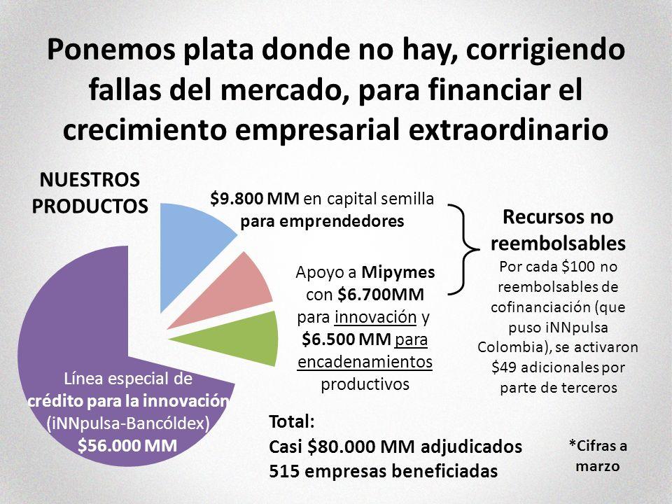 Recursos no reembolsables Por cada $100 no reembolsables de cofinanciación (que puso iNNpulsa Colombia), se activaron $49 adicionales por parte de terceros Línea especial de crédito para la innovación (iNNpulsa-Bancóldex) $56.000 MM $9.800 MM en capital semilla para emprendedores Apoyo a Mipymes con $6.700MM para innovación y $6.500 MM para encadenamientos productivos Total: Casi $80.000 MM adjudicados 515 empresas beneficiadas Ponemos plata donde no hay, corrigiendo fallas del mercado, para financiar el crecimiento empresarial extraordinario NUESTROS PRODUCTOS *Cifras a marzo