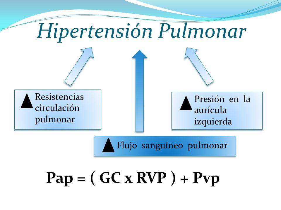 Hipertensión Pulmonar Resistencias circulación pulmonar Presión en la aurícula izquierda Flujo sanguíneo pulmonar Pap = ( GC x RVP ) + Pvp