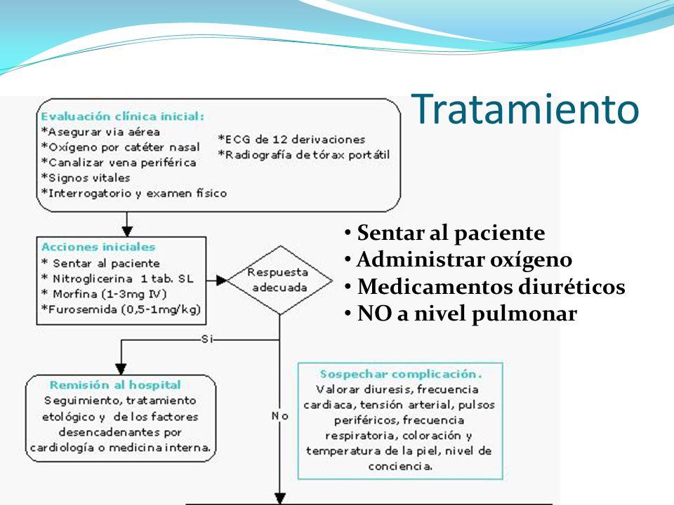 Tratamiento Sentar al paciente Administrar oxígeno Medicamentos diuréticos NO a nivel pulmonar