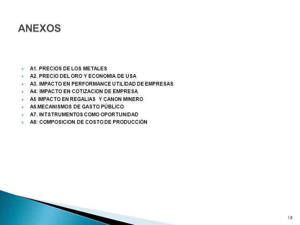 A1. PRECIOS DE LOS METALES A2. PRECIO DEL ORO Y ECONOMIA DE USA A3. IMPACTO EN PERFORMANCE UTILIDAD DE EMPRESAS A4: IMPACTO EN COTIZACION DE EMPRESA A
