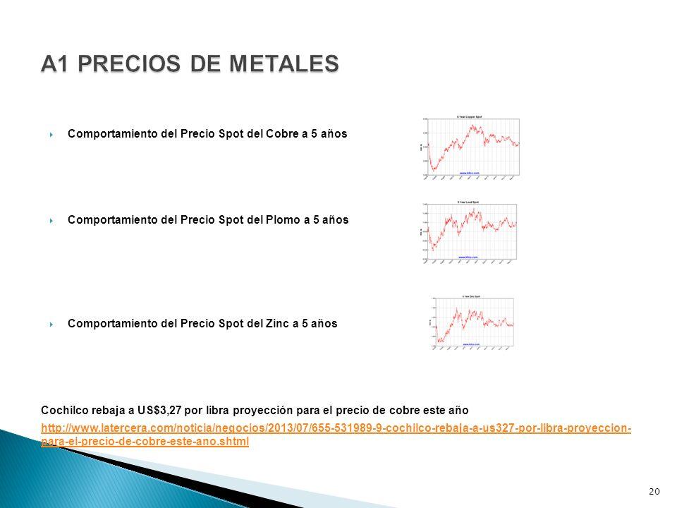 Comportamiento del Precio Spot del Cobre a 5 años Comportamiento del Precio Spot del Plomo a 5 años Comportamiento del Precio Spot del Zinc a 5 años Cochilco rebaja a US$3,27 por libra proyección para el precio de cobre este año http://www.latercera.com/noticia/negocios/2013/07/655-531989-9-cochilco-rebaja-a-us327-por-libra-proyeccion- para-el-precio-de-cobre-este-ano.shtml 20
