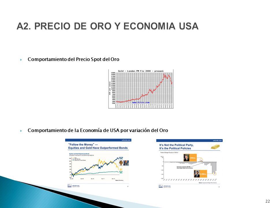 Comportamiento del Precio Spot del Oro Comportamiento de la Economía de USA por variación del Oro 22