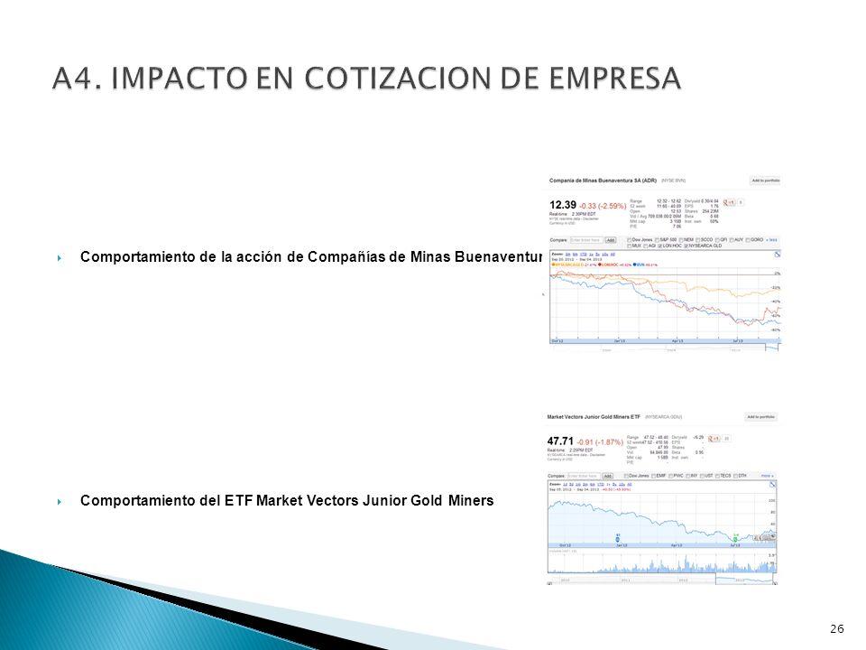 Comportamiento de la acción de Compañías de Minas Buenaventura Comportamiento del ETF Market Vectors Junior Gold Miners 26