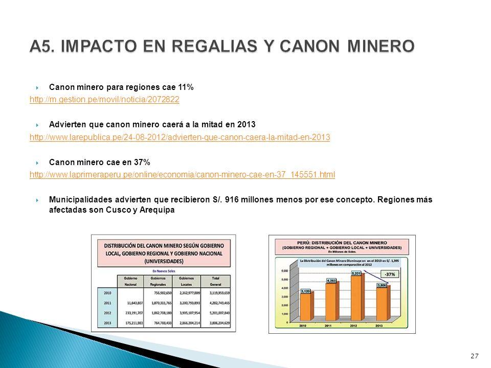 Canon minero para regiones cae 11% http://m.gestion.pe/movil/noticia/2072822 Advierten que canon minero caerá a la mitad en 2013 http://www.larepublica.pe/24-08-2012/advierten-que-canon-caera-la-mitad-en-2013 Canon minero cae en 37% http://www.laprimeraperu.pe/online/economia/canon-minero-cae-en-37_145551.html Municipalidades advierten que recibieron S/.