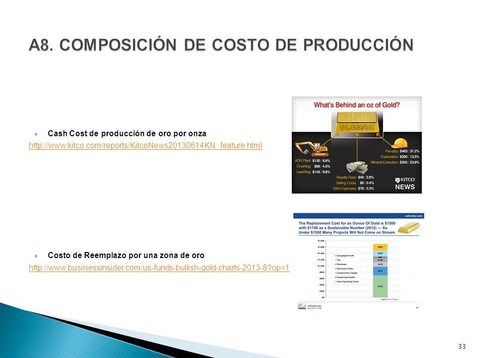 Cash Cost de producción de oro por onza http://www.kitco.com/reports/KitcoNews20130614KN_feature.html Costo de Reemplazo por una zona de oro http://ww