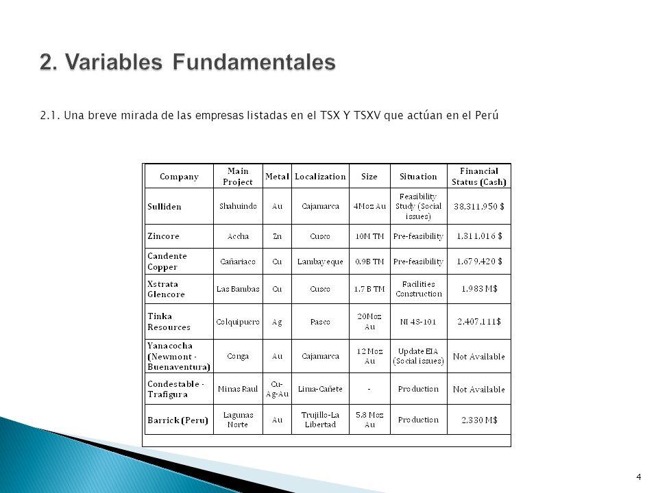 2.1. Una breve mirada de las empresas listadas en el TSX Y TSXV que actúan en el Perú 4