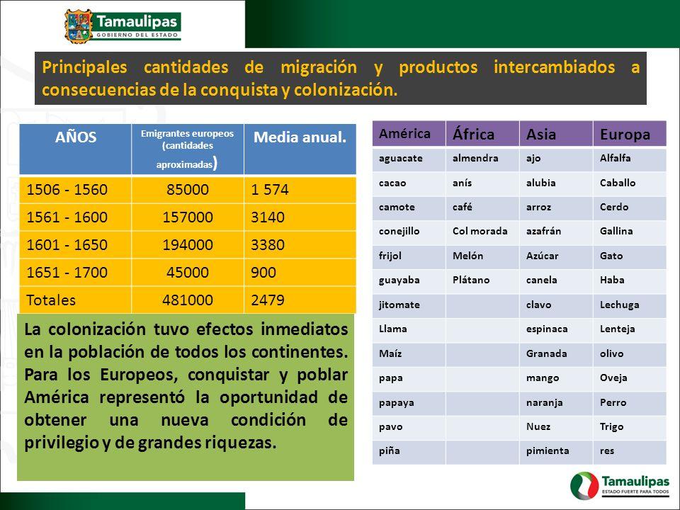 Principales cantidades de migración y productos intercambiados a consecuencias de la conquista y colonización. AÑOS Emigrantes europeos (cantidades ap