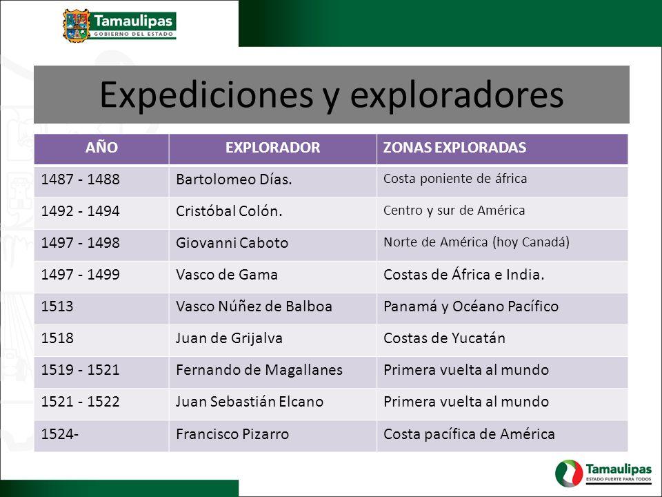 Expediciones y exploradores AÑOEXPLORADORZONAS EXPLORADAS 1487 - 1488Bartolomeo Días. Costa poniente de áfrica 1492 - 1494Cristóbal Colón. Centro y su