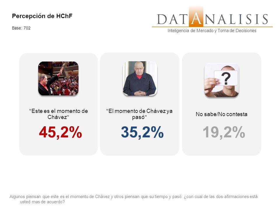 Inteligencia de Mercado y Toma de Decisiones Algunos piensan que este es el momento de Chávez y otros piensan que su tiempo y pasó: ¿con cual de las d