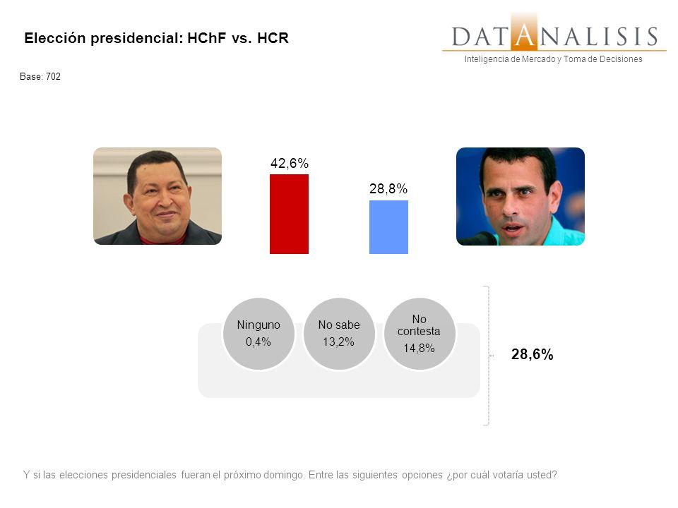 Inteligencia de Mercado y Toma de Decisiones Elección presidencial: HChF vs. HCR Y si las elecciones presidenciales fueran el próximo domingo. Entre l