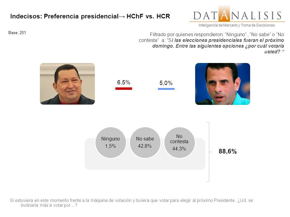 Inteligencia de Mercado y Toma de Decisiones Indecisos: Preferencia presidencial HChF vs. HCR Base: 201 Si estuviera en este momento frente a la máqui