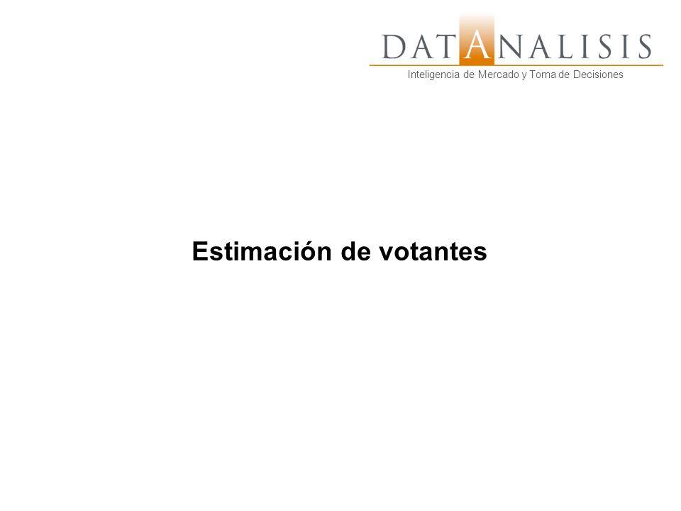 Inteligencia de Mercado y Toma de Decisiones Estimación de votantes