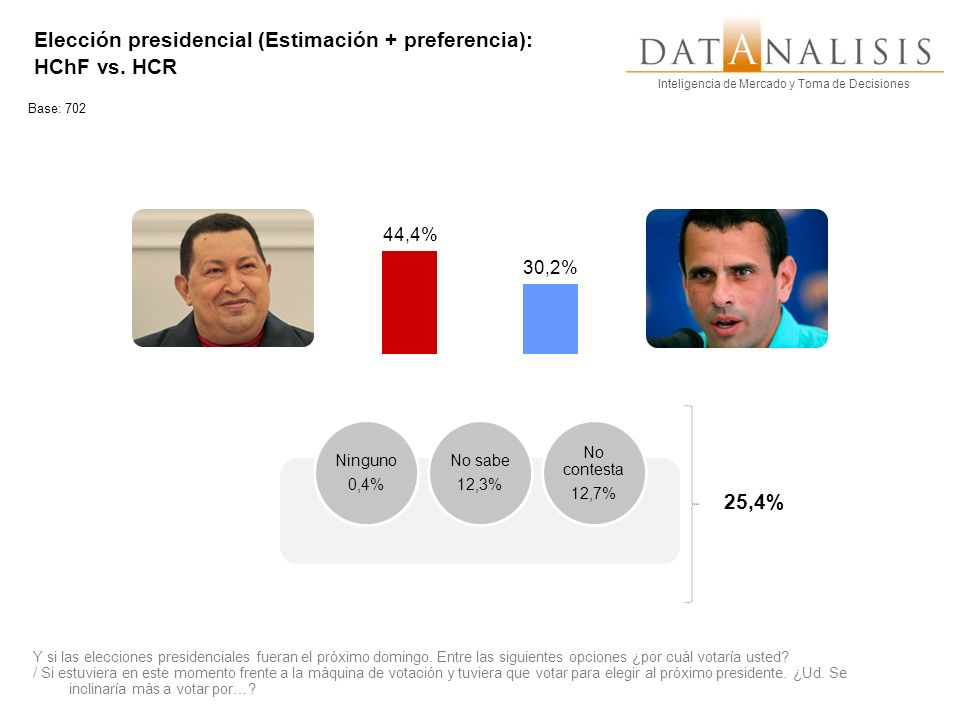 Inteligencia de Mercado y Toma de Decisiones Elección presidencial (Estimación + preferencia): HChF vs. HCR Base: 702 Y si las elecciones presidencial
