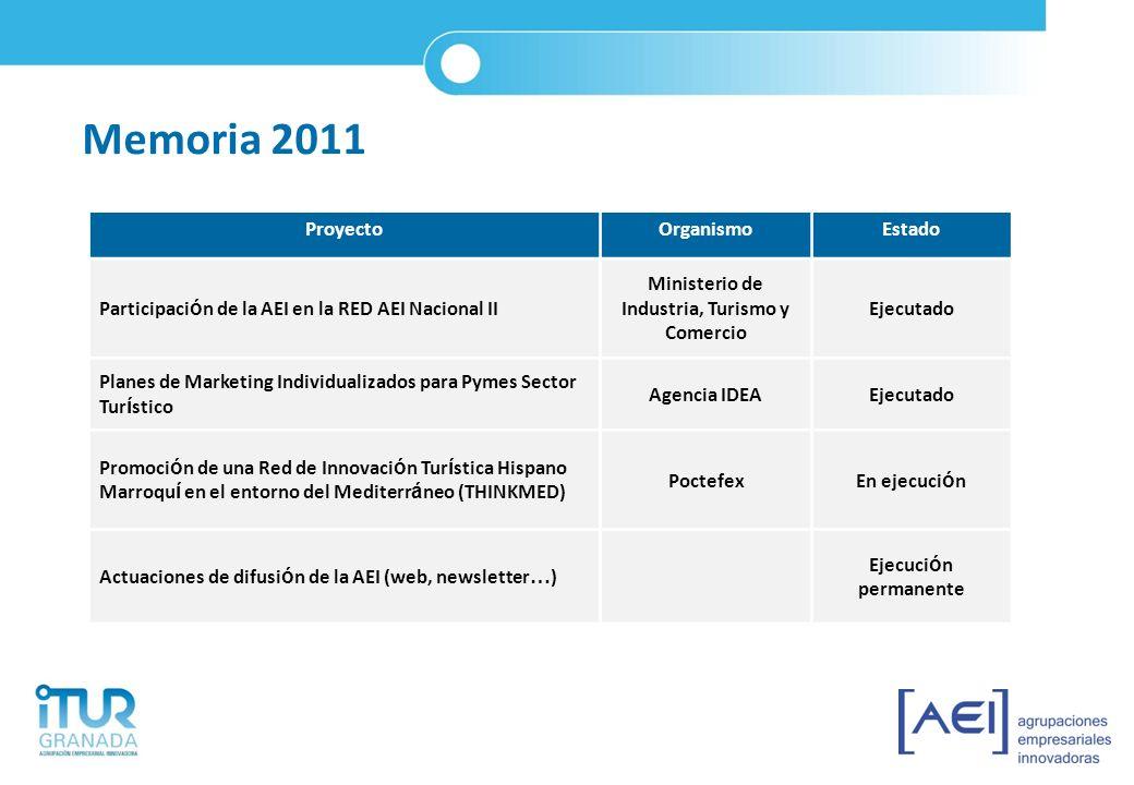 PROYECTO RED AEI NACIONAL II El 16 de Marzo de 2011 ITUR participó en la presentación de resultados de proyectos de las AEIs de Turismo en el Palacio de Congresos de Madrid.