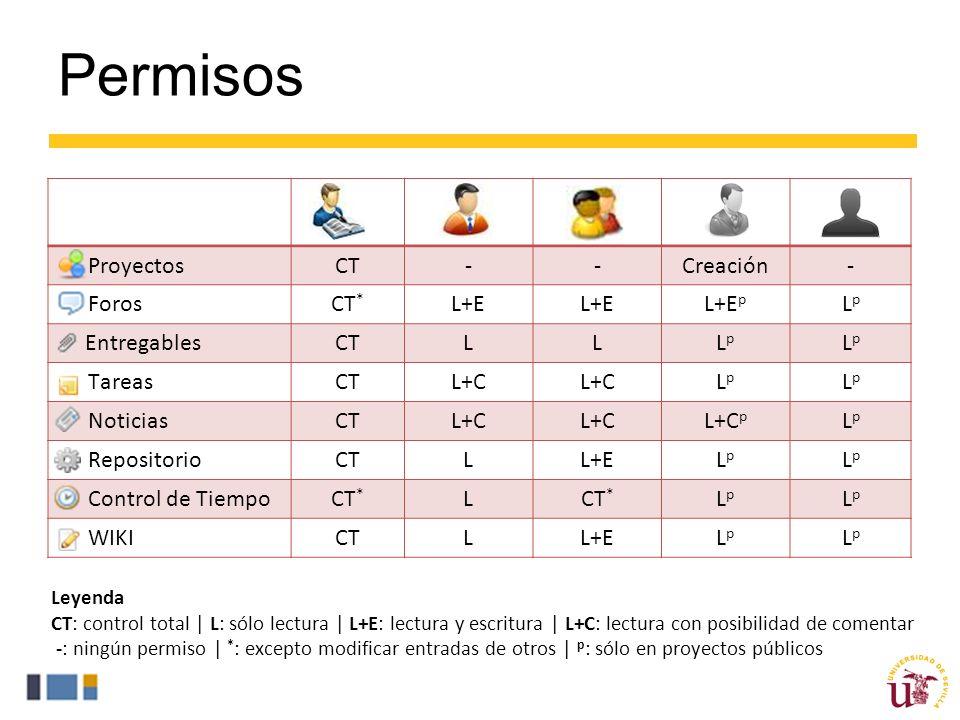 Permisos ProyectosCT--Creación- ForosCT * L+E L+E p LpLp EntregablesCTLLLpLp LpLp TareasCTL+C LpLp LpLp NoticiasCTL+C L+C p LpLp RepositorioCTLL+ELpLp LpLp Control de TiempoCT * L LpLp LpLp WIKICTLL+ELpLp LpLp Leyenda CT: control total | L: sólo lectura | L+E: lectura y escritura | L+C: lectura con posibilidad de comentar -: ningún permiso | * : excepto modificar entradas de otros | p : sólo en proyectos públicos