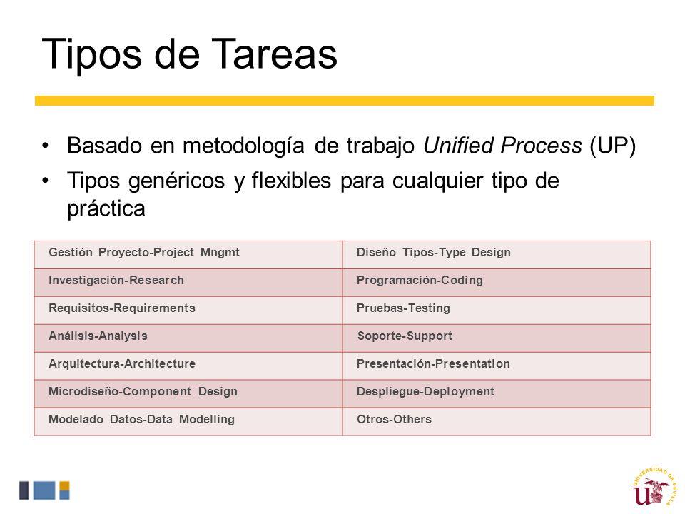 Basado en metodología de trabajo Unified Process (UP) Tipos genéricos y flexibles para cualquier tipo de práctica Tipos de Tareas Gestión Proyecto-Project MngmtDiseño Tipos-Type Design Investigación-ResearchProgramación-Coding Requisitos-RequirementsPruebas-Testing Análisis-AnalysisSoporte-Support Arquitectura-ArchitecturePresentación-Presentation Microdiseño-Component DesignDespliegue-Deployment Modelado Datos-Data ModellingOtros-Others