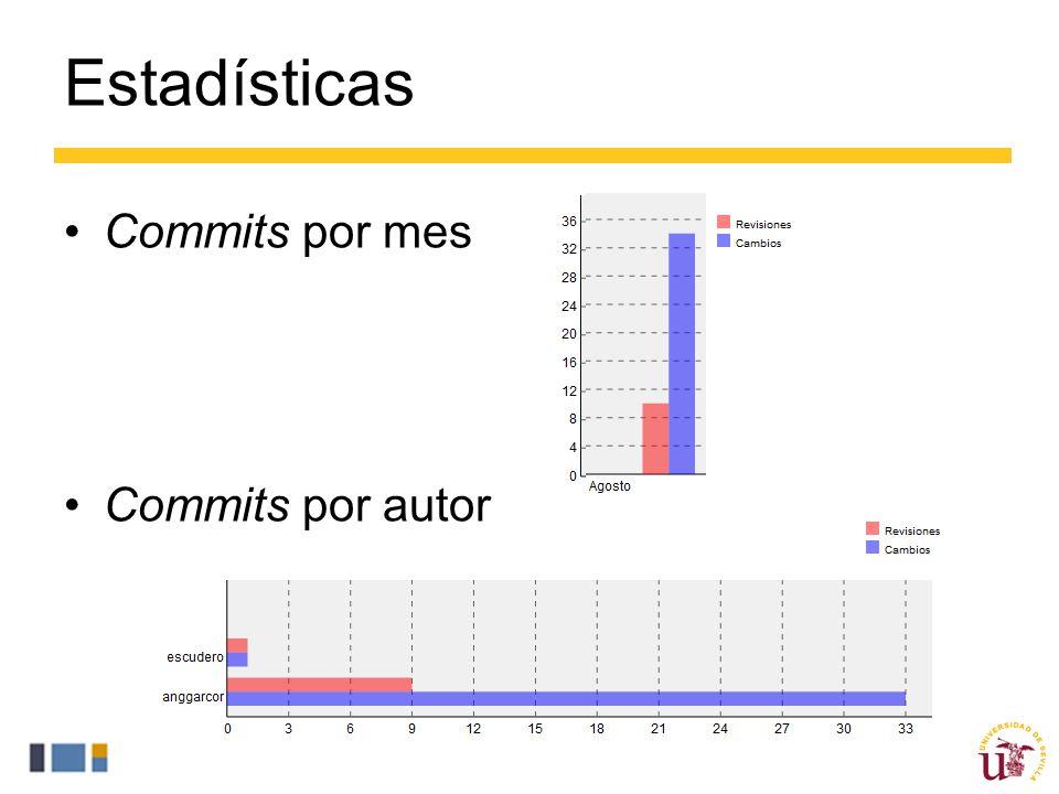 Estadísticas Commits por mes Commits por autor