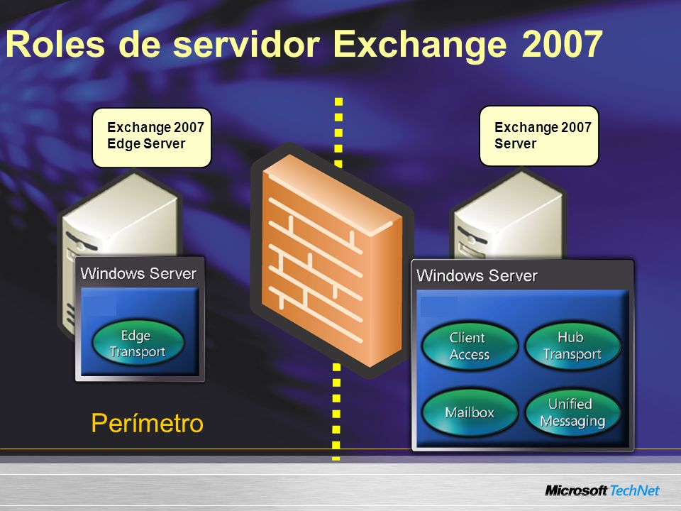 Roles de servidor Exchange 2007 Perímetro Exchange 2007 Edge Server Intranet Exchange 2007 Server