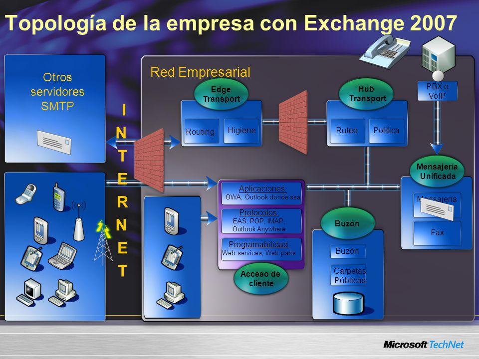 Topología de la empresa con Exchange 2007 Red Empresarial Otros servidores SMTP Hub Transport RuteoPolítica Aplicaciones: OWA, Outlook donde sea Proto