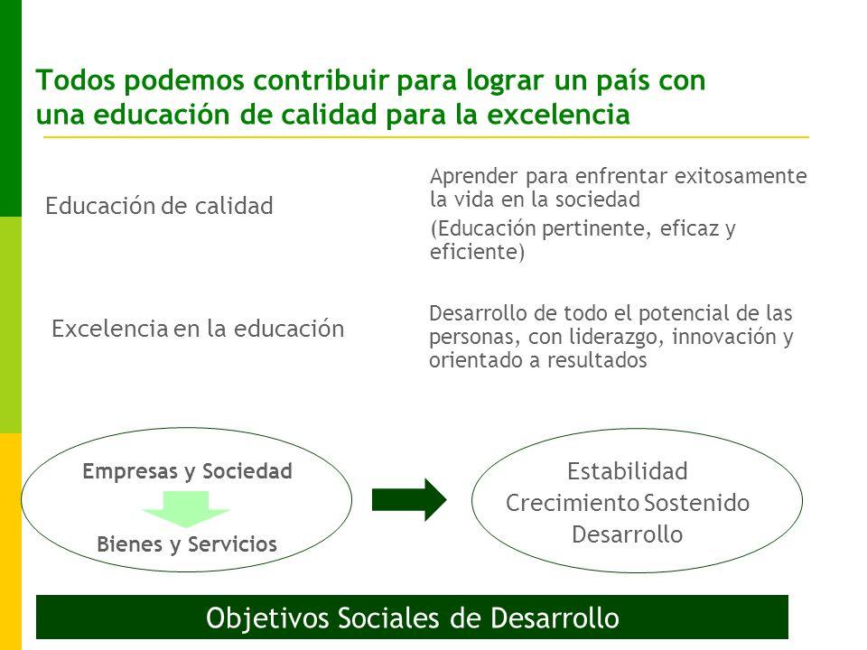 Todos podemos contribuir para lograr un país con una educación de calidad para la excelencia Educación de calidad Aprender para enfrentar exitosamente la vida en la sociedad (Educación pertinente, eficaz y eficiente) Excelencia en la educación Desarrollo de todo el potencial de las personas, con liderazgo, innovación y orientado a resultados Empresas y Sociedad Bienes y Servicios Estabilidad Crecimiento Sostenido Desarrollo Objetivos Sociales de Desarrollo