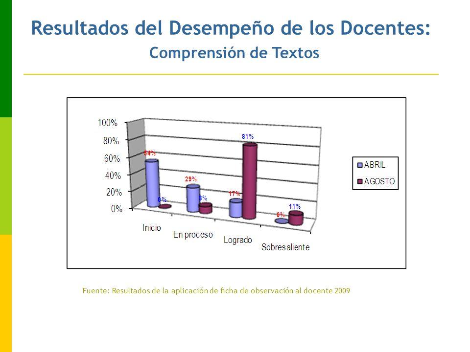 Fuente: Resultados de la aplicación de ficha de observación al docente 2009 Resultados del Desempeño de los Docentes: Comprensión de Textos
