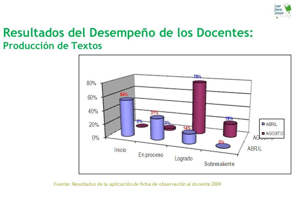 Resultados del Desempeño de los Docentes: Producción de Textos Fuente: Resultados de la aplicación de ficha de observación al docente 2009