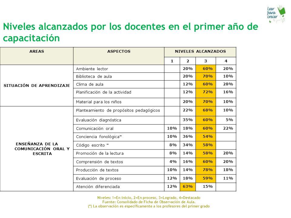 Niveles alcanzados por los docentes en el primer año de capacitación AREASASPECTOSNIVELES ALCANZADOS 1234 SITUACIÓN DE APRENDIZAJE Ambiente lector 20%60%20% Biblioteca de aula 20%70%10% Clima de aula 12%60%28% Planificación de la actividad 12%72%16% Material para los niños 20%70%10% ENSEÑANZA DE LA COMUNICACIÓN ORAL Y ESCRITA Planteamiento de propósitos pedagógicos 22%68%10% Evaluación diagnóstica 35%60%5% Comunicación oral 10%18%60%22% Conciencia fonológica* 10%36%54% Código escrito * 8%34%58% Promoción de la lectura 8%14%58%20% Comprensión de textos 4%16%60%20% Producción de textos 10%14%78%18% Evaluación de proceso 12%18%59%11% Atención diferenciada 12%63%15% Niveles: 1=En inicio, 2=En proceso, 3=Logrado, 4=Destacado Fuente: Consolidado de Ficha de Observación de Aula.