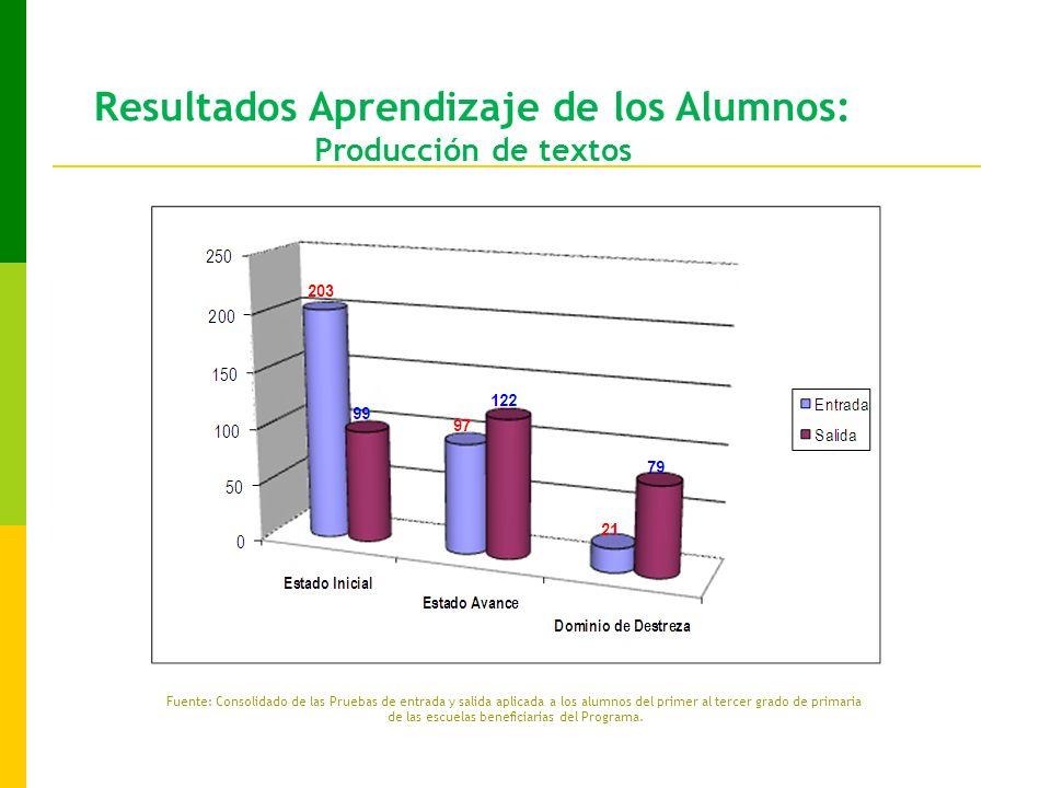 Resultados Aprendizaje de los Alumnos: Producción de textos Fuente: Consolidado de las Pruebas de entrada y salida aplicada a los alumnos del primer al tercer grado de primaria de las escuelas beneficiarias del Programa.