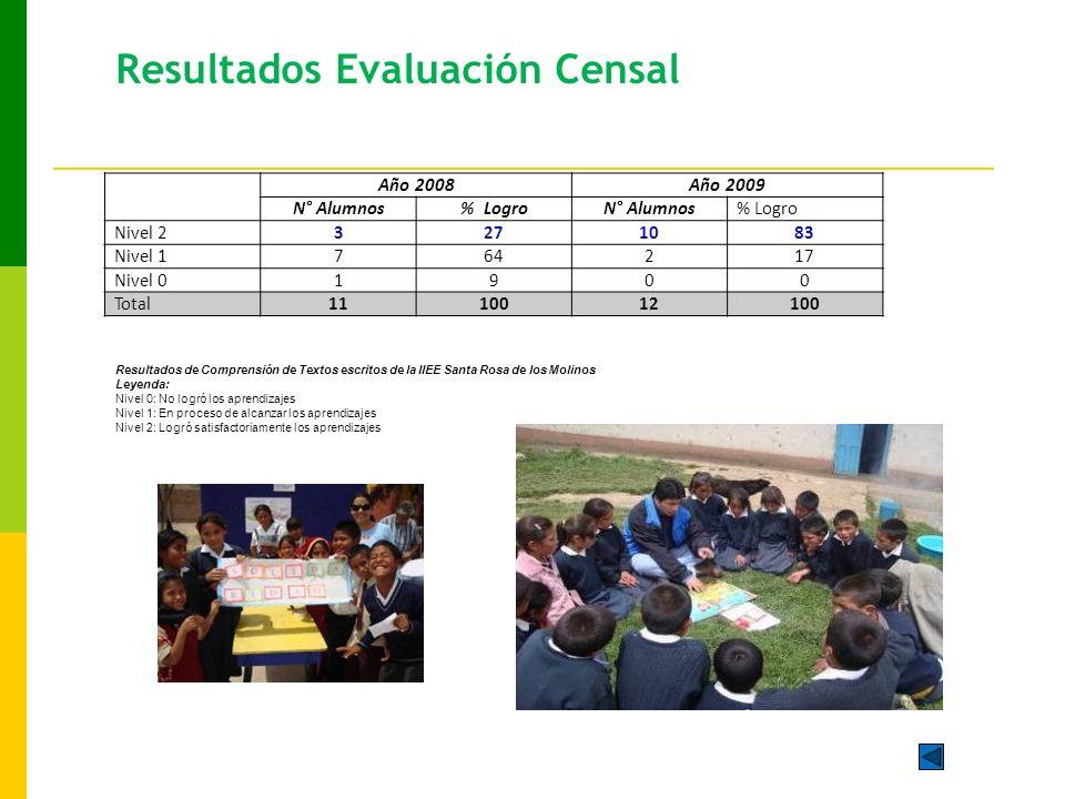 Resultados Evaluación Censal Año 2008Año 2009 N° Alumnos% LogroN° Alumnos% Logro Nivel 23271083 Nivel 1764217 Nivel 01900 Total1110012100 Resultados de Comprensión de Textos escritos de la IIEE Santa Rosa de los Molinos Leyenda: Nivel 0: No logró los aprendizajes Nivel 1: En proceso de alcanzar los aprendizajes Nivel 2: Logró satisfactoriamente los aprendizajes