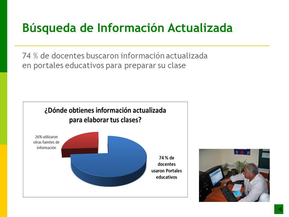 Búsqueda de Información Actualizada 74 % de docentes buscaron información actualizada en portales educativos para preparar su clase