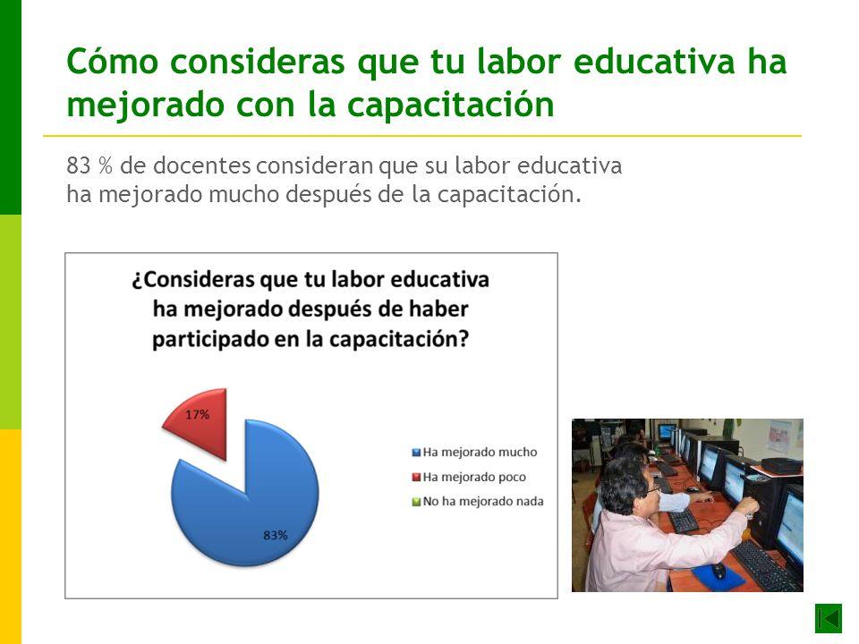 Cómo consideras que tu labor educativa ha mejorado con la capacitación 83 % de docentes consideran que su labor educativa ha mejorado mucho después de la capacitación.
