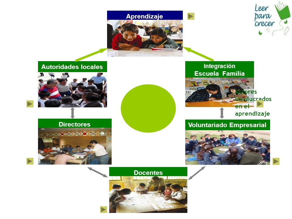 Autoridades locales Directores Docentes Aprendizaje Integración Escuela Familia Actores involucrados en el aprendizaje de los niños Voluntariado Empresarial