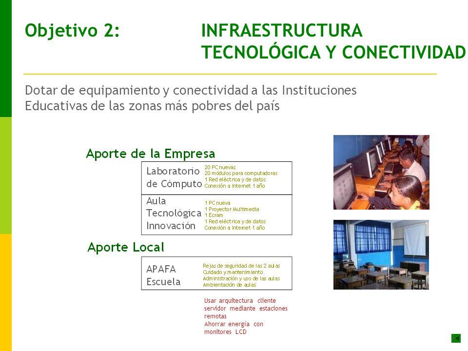 Dotar de equipamiento y conectividad a las Instituciones Educativas de las zonas más pobres del país Objetivo 2: INFRAESTRUCTURA TECNOLÓGICA Y CONECTIVIDAD Usar arquitectura cliente servidor mediante estaciones remotas Ahorrar energía con monitores LCD