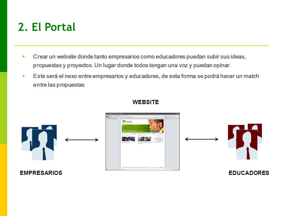 EMPRESARIOSEDUCADORES WEBSITE Crear un website donde tanto empresarios como educadores puedan subir sus ideas, propuestas y proyectos.