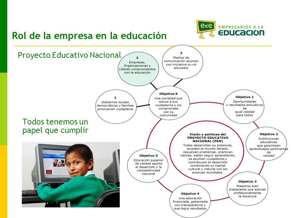 Rol de la empresa en la educación Todos tenemos un papel que cumplir Proyecto Educativo Nacional