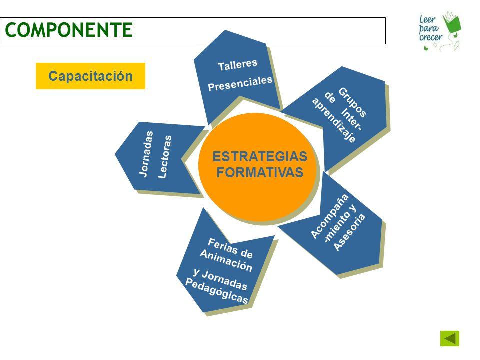 COMPONENTE Capacitación ESTRATEGIAS FORMATIVAS Talleres Presenciales Grupos de Inter- aprendizaje Acompaña -miento y Asesoría Ferias de Animación y Jornadas Pedagógicas Jornadas Lectoras