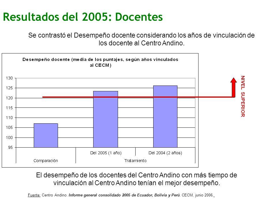 Resultados del 2005: Docentes Se contrastó el Desempeño docente considerando los años de vinculación de los docente al Centro Andino.