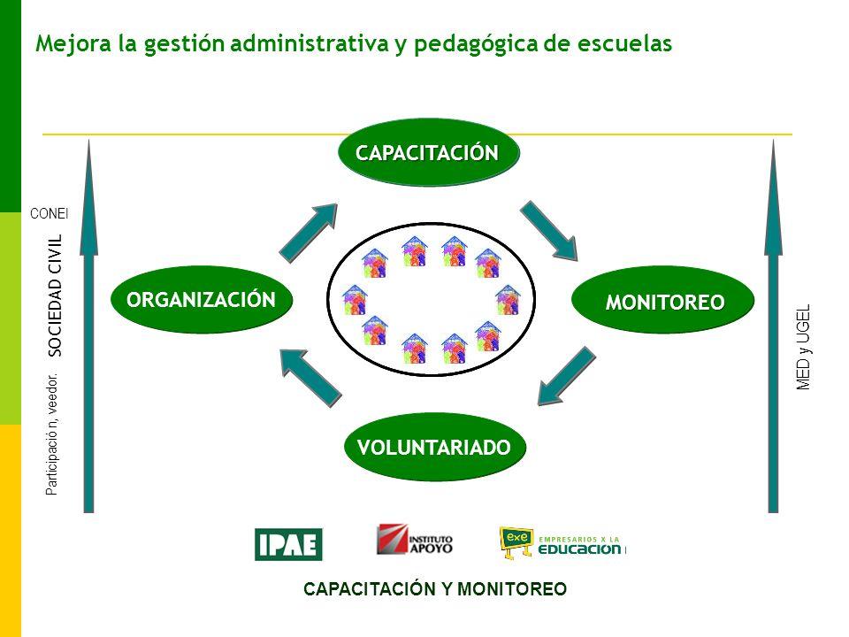Mejora la gestión administrativa y pedagógica de escuelas SOCIEDAD CIVIL CONEI Participaci ó n, veedor.