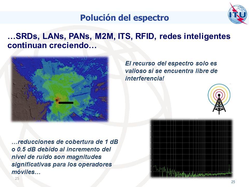 25 Polución del espectro …SRDs, LANs, PANs, M2M, ITS, RFID, redes inteligentes continuan creciendo… El recurso del espectro solo es valioso si se encuentra libre de interferencia.