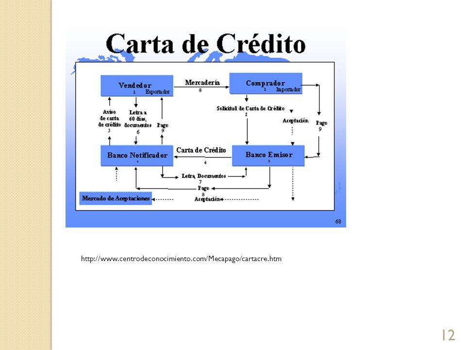 12 http://www.centrodeconocimiento.com/Mecapago/cartacre.htm